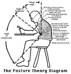 blood pressure diagram of correct posture