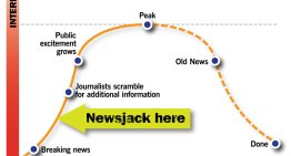 Le newsjacking, la méthode de marketing digital en expansion