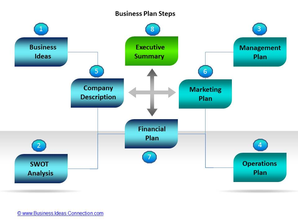 Business Plan Templates 7 Key Elements (1-4) - business plan elements