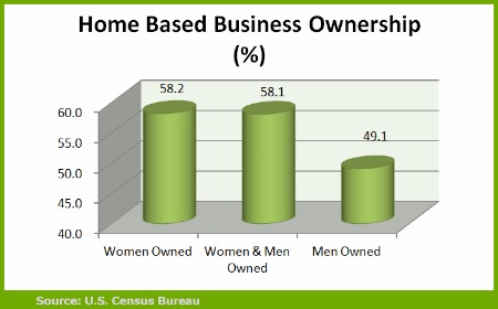 Top Home Based Business Ideas You Can Start Today - business ideas from home