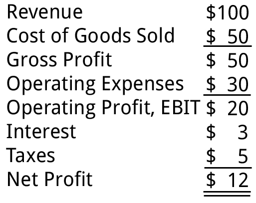 Income Statement, Profit and Loss, PL Statement Training Business