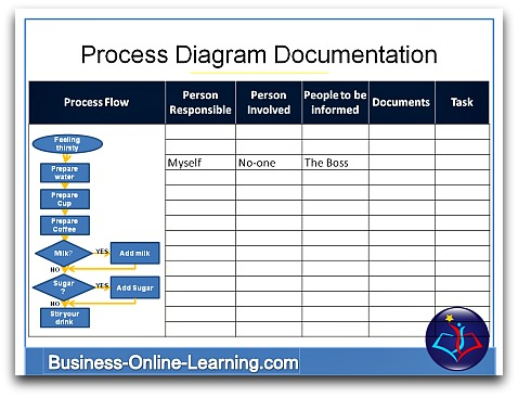Overview On Business Process Diagrams