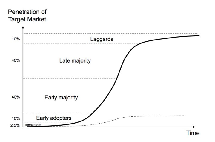 Adption curve