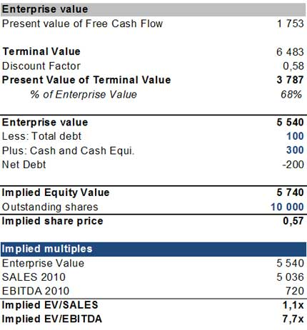 Business Valuation Report Business Valuation Report Template