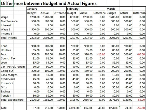 Personal Budget Template - Business Accounting Basics