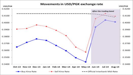 Source: Bank of PNG