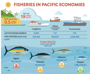 Vessels and tuna species in the Pacific Source: ADB