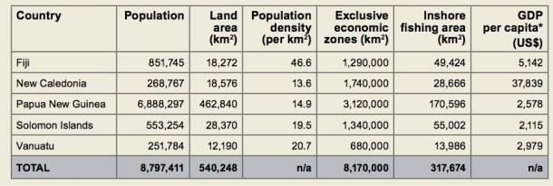 Population, land area and fishing area data Source: Secretariat of Pacific Community