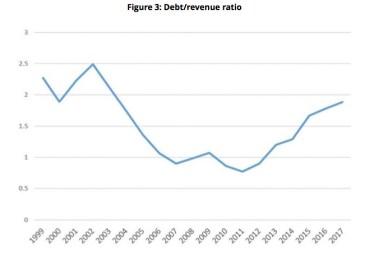 Papua New Guinea's debt-revenue ratio Source: Devpolicy Blog