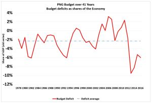 PNG Budget deficits Source: Budget papers and IMF
