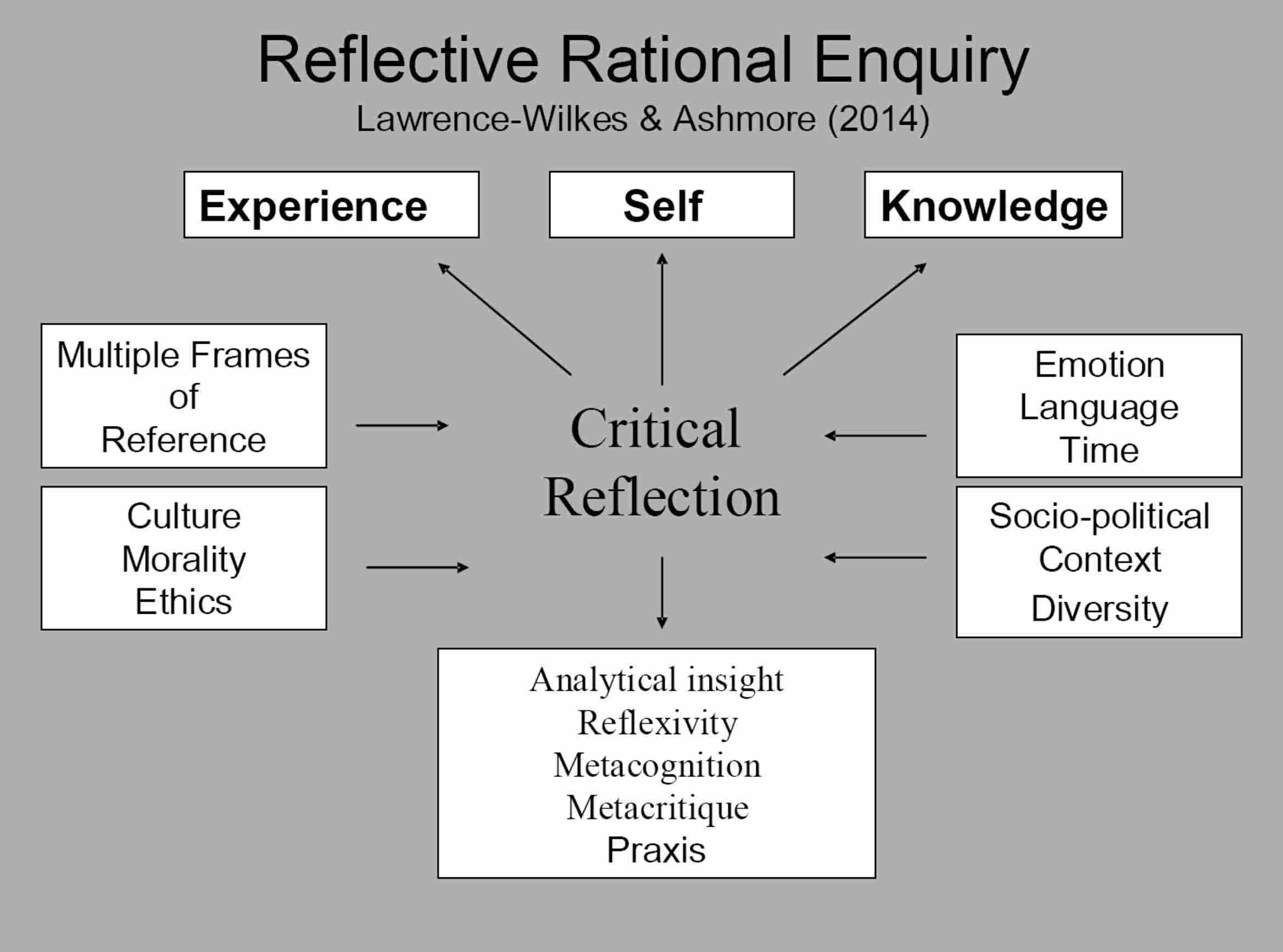 Reflective Practice Businessballscom