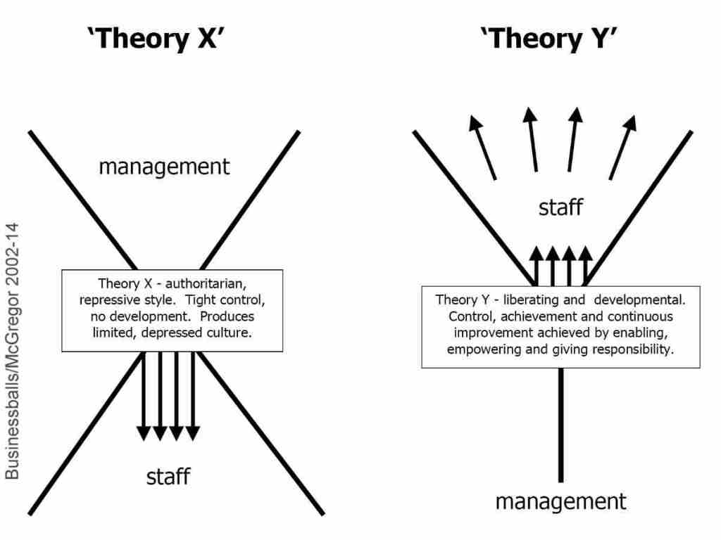 4 business management theories