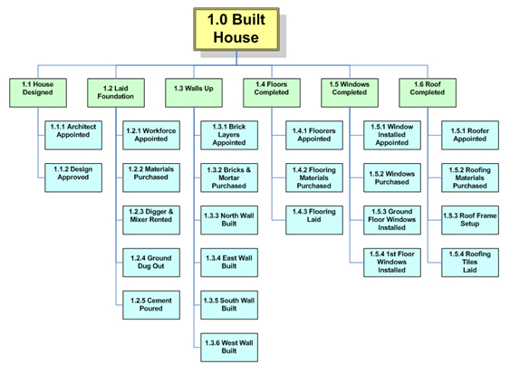 House Construction Wbs For House Construction Project - work breakdown structure template
