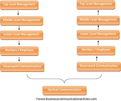 what are advantages and disadvantages of vertical hierarchy and vertical communication What are the advantages & disadvantages of hierarchical structure by eric dontigney - updated september 26, 2017 organizations both large and small require structure in order to operate and.