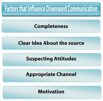 explain factor that influence communication and Put simply, body language is the unspoken element of communication that we use to reveal our true feelings and emotions our gestures, facial expressions and posture, for instance when we are able to read these signs, we can use it to our advantage.