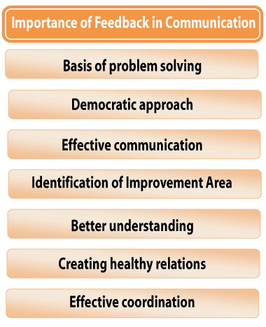 Advantages or Importance of Feedback in Communication