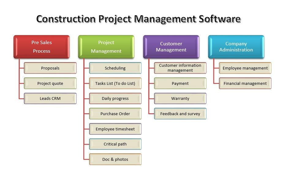 Customer management list template - visualbrainsinfo - management list sample
