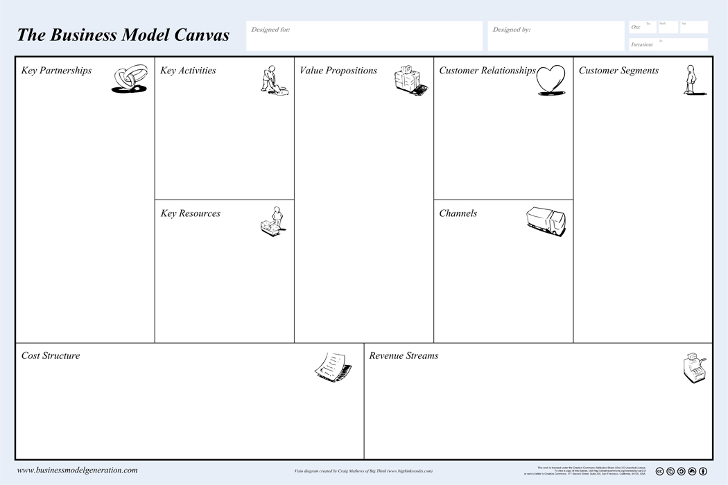 Business Model Canvas - Business Design Tools