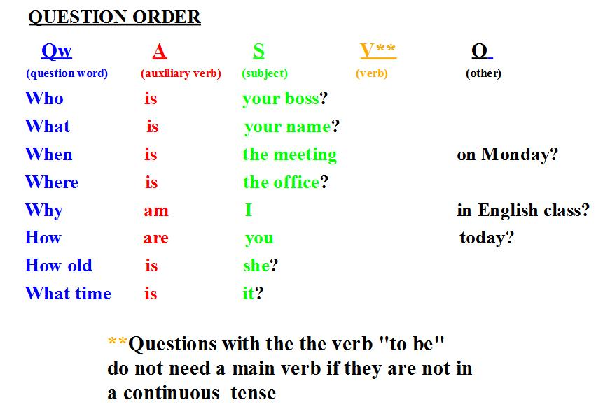 Wh-questions-with-to-be1jpg (861×585) English Grammar - apology letter to school