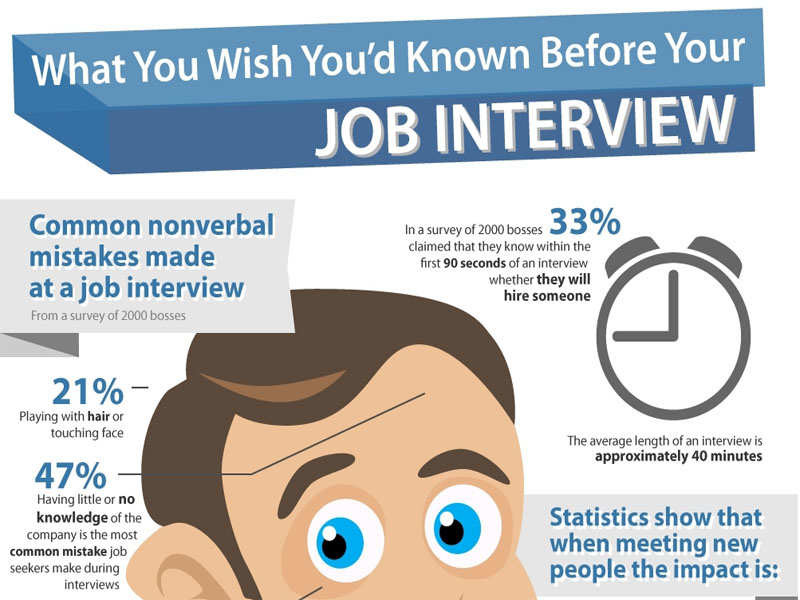 5 Common Retail Interview Questions Retail And Customer Service Interview Questions And Answers Job Interview Latest News Articles On Job Interview