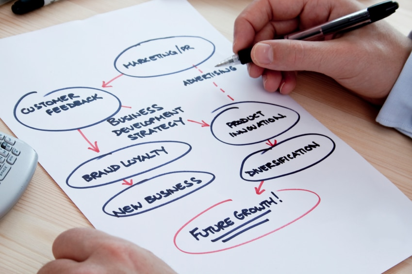 How to Implement an Online Marketing Plan Business Marketing Blog - writing business marketing plan