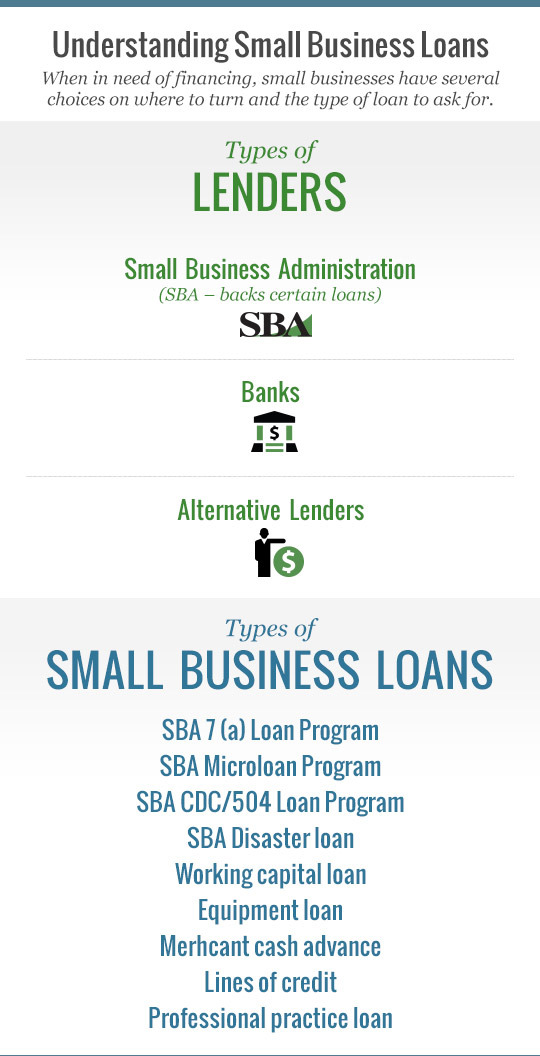 understanding small business loans graphic