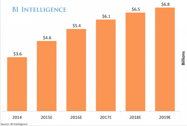 Mobile app-install ad revenue forecast to hit $46b in 2015