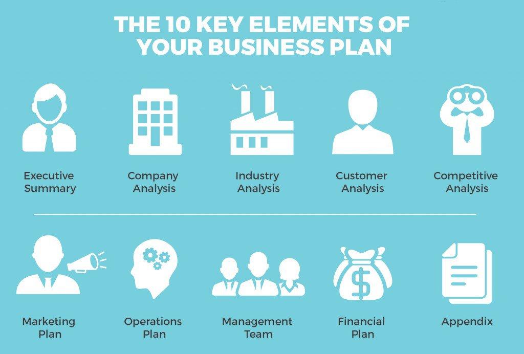 business plan elements - 28 images - key business plan marketing - business plans