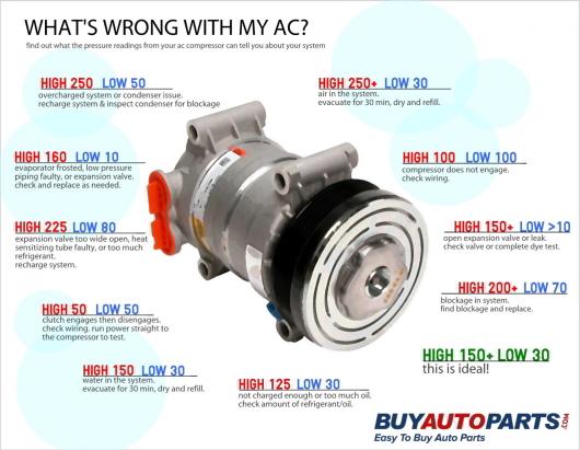 Guide to AC Compressor Pressure Readings