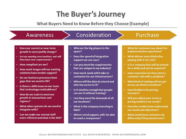 Marketing Plans Should Start with the Buyer\u0027s Needs - Not Yours