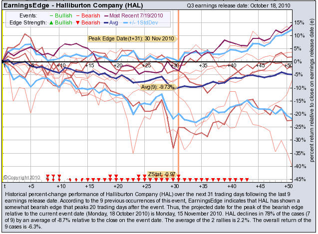 Halliburton Down After BUYINSNET Report Predicted Weakness After