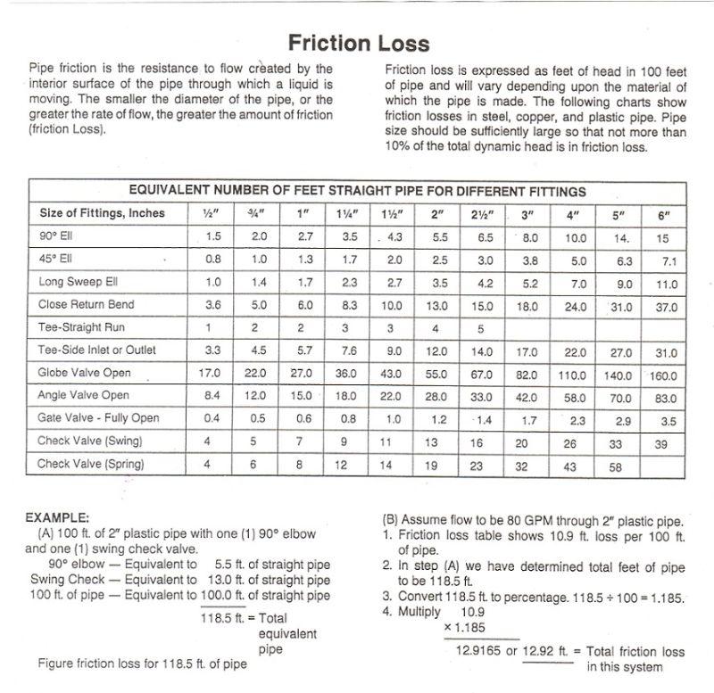 Friction Loss Chart
