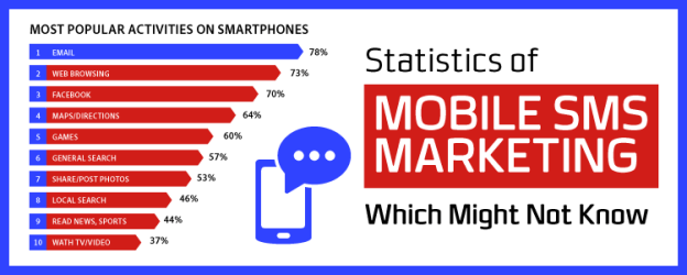 Statistics of mobile marketing, sms marketing, mobile marketing, business and marketing, digital marketing, marketing and strategy, key points of sms marketing, statistics of marketing