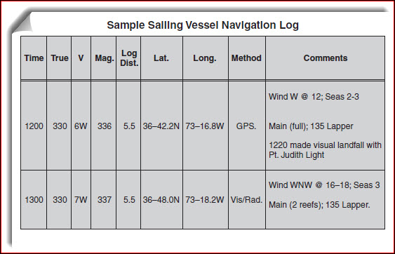 5 Tips for Keeping Organized Logs Cruising Compass