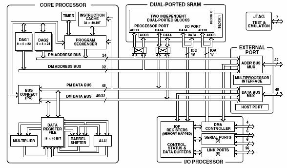 block diagram application