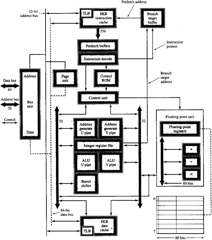 pentium 1 block diagram