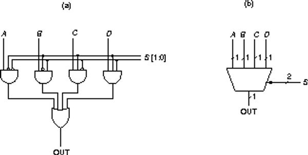 logic diagram of 4*1 multiplexer
