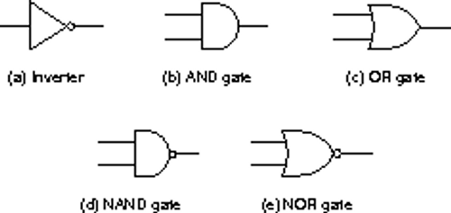 logic gates diagram images