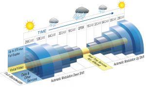 Microwave Adaptive Coding and Modulation (ACM)