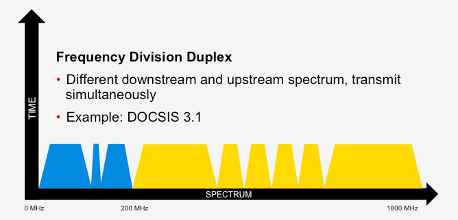 Full Duplex DOCSIS® 31 Technology Raising the Ante with Symmetric