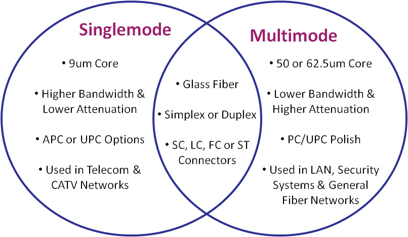 Difference Between Twisted Pair vs Coaxial Cable vs Fiber Optic