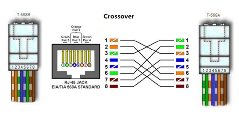 cat5e wiring diagram end