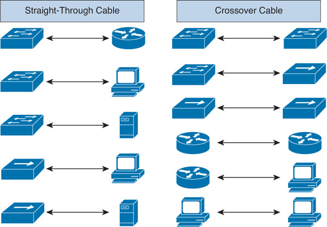 Crossover Cable and Straight Through Cable Difference