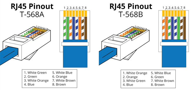 Tia 568a Wiring Diagram T568a Wiring Archives Fiber Optic Cabling Solutions