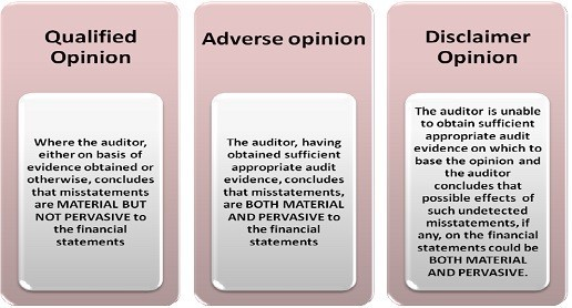 Introduction of New Audit Report Format by ICAI - auditing report format