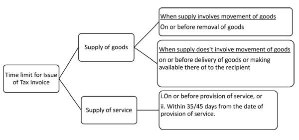 GST provisions on Tax invoice / Self invoice