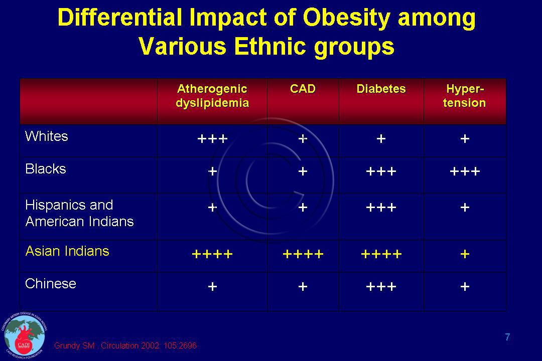 Obesity in Indians Cadi