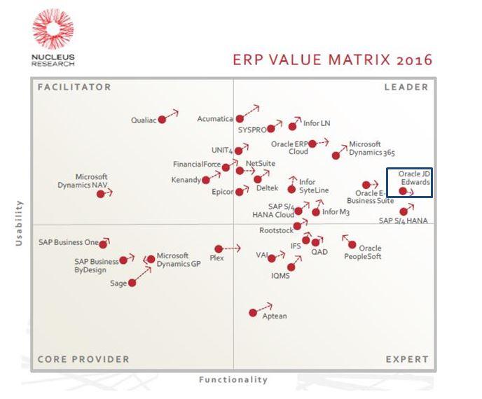 Nucleus ERP Technology Value Matrix 2016 - value matrix