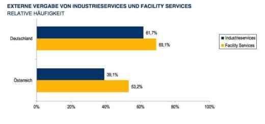 Die Entwicklung von industriellen FM-Services Deutschland und Österreich hat Lünendonk untersucht