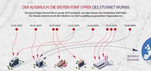 Kaspersky Lab hat die Stuxnet-Infektion rekonstruiert (Ihr Klick auf das Bild öffnet ein Vollformat)